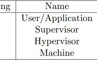 opensbi下的riscv64裸机编程:中断与异常