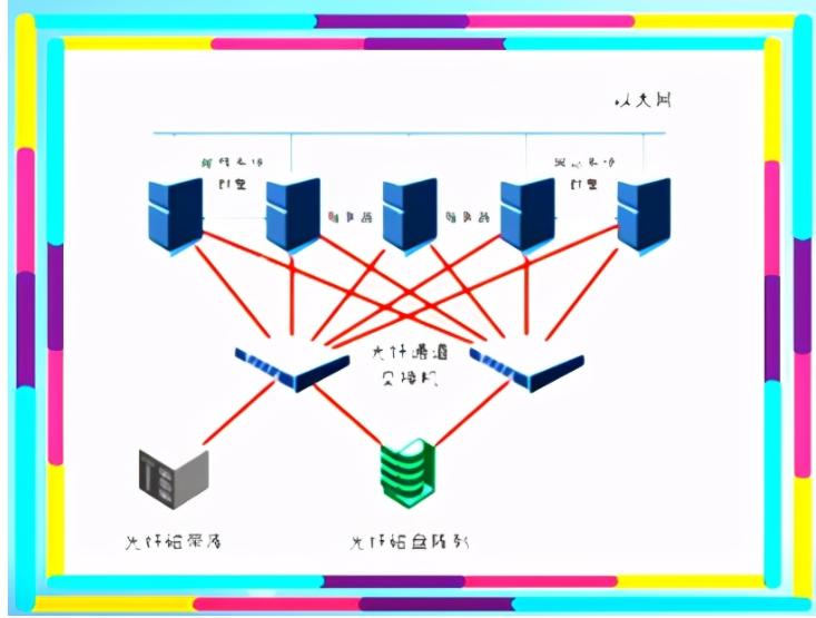 SAN存儲的應用領域