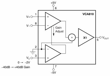 宽带电压控制放大器VCA810的性能特点及应用范围