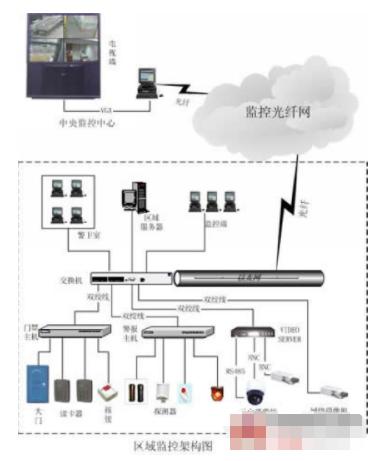 基于Intranet架构的校园监控系统的方案设计
