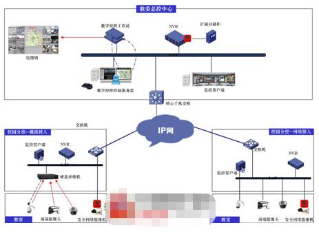 平安校园视频监控系统的功能特点及方案应用