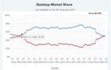 硬创早报:AMD台式机CPU市场份额时隔14年再次短暂超过英特尔