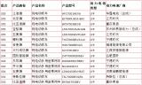 2020年中国磷酸铁锂电池行业市场调研分析报告(...