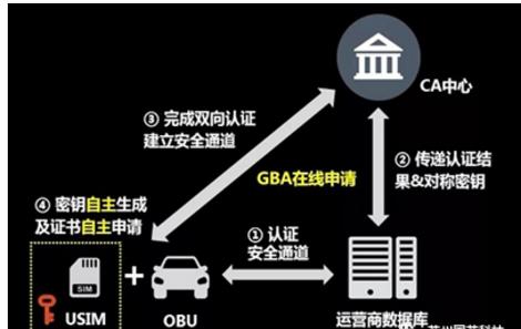 基于天津国芯车规级安全芯片的C-V2X GBA方案亮相 2019世界智能网联车大会