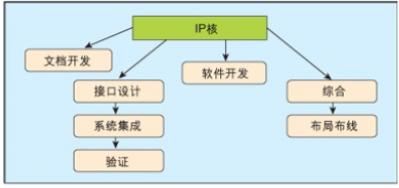 SoC设计中的IP软核与硬核的对比及方案选择
