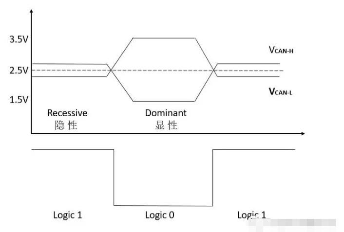 CAN总线的特点/帧类型/应用中的注意事项