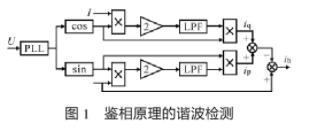 基于DSP28335处理器实现单相APF控制器的硬软件设计