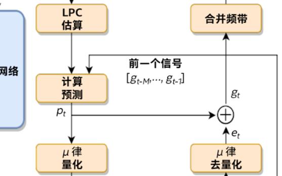 如何让神经声码器高效地用于序列到序列声学模型