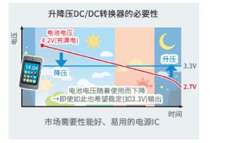 節能性能優異的升降壓型DC/DC轉換器——BD83070GWL