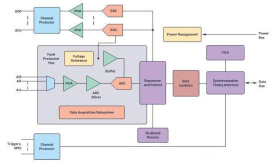 异质集成改变精密转换数据采集子系统方案解析