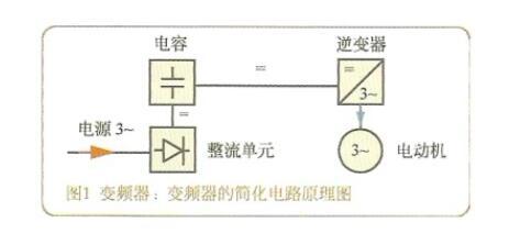 水泵变频器的作用及工作原理