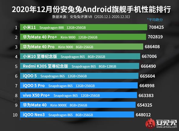 小米11登顶12月案子手机性能榜