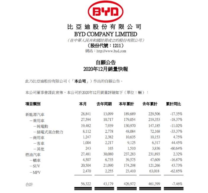 比亚迪 2020 年 12 月新能源汽车销量超 2.8 万辆,收盘价再创新高