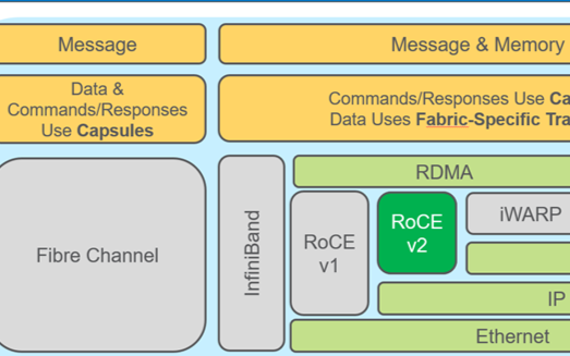 NVMe-oF的優勢及未來