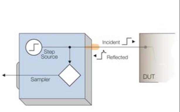 信号完整性基础的入门手册