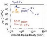 不同碳化硅晶面帶來新的可能