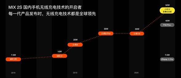 小米成全球最早量产120W快充技术的品牌