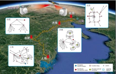 潘建伟研究团队构建全球首个星地量子通信网络