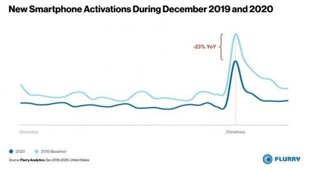苹果在12月份占据智能手机激活量的46%