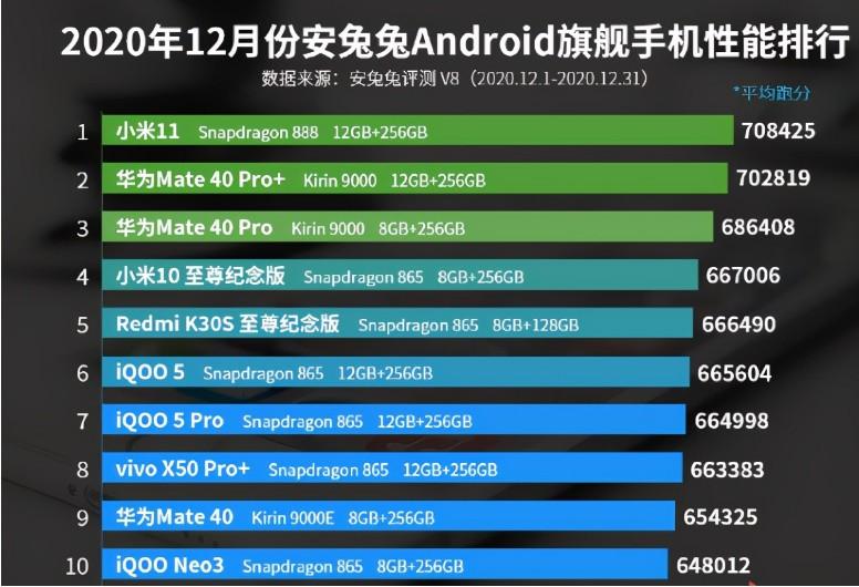 2020年12月份手机性能排行榜公布:小米11问鼎