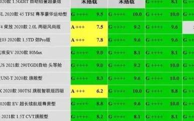 i-VISTA智能汽车指数第二批测试成绩出炉:新能源和燃油车谁更胜一筹