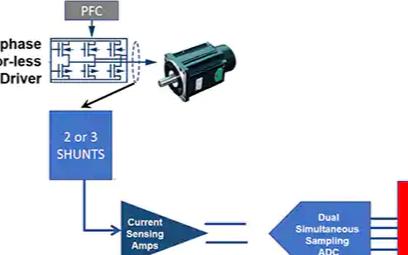 在工業BLDC系統中,如何精準測量電機的扭矩和速度