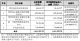 柔宇科技科創板IPO獲受理:三年半巨虧近32億元