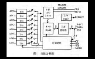 MAXl55/MAXl56的功能特点及在雷达高频...
