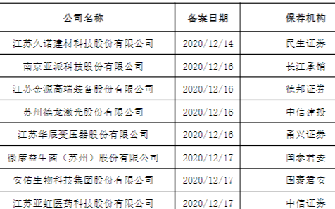 東微半導體擬A股IPO 華為哈勃為其主要股東