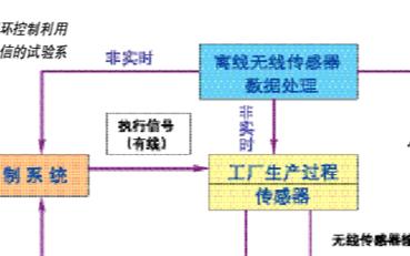 无线局域网WLAN在工业控制领域的应用研究