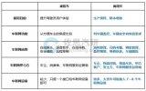 2020年全球及中国商用车车联网行业研究报告
