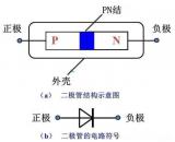二极管为什么只能单向导电?