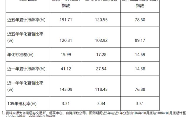"""台湾指数公司编制""""台湾指数公司台湾全市场半导体指数"""""""