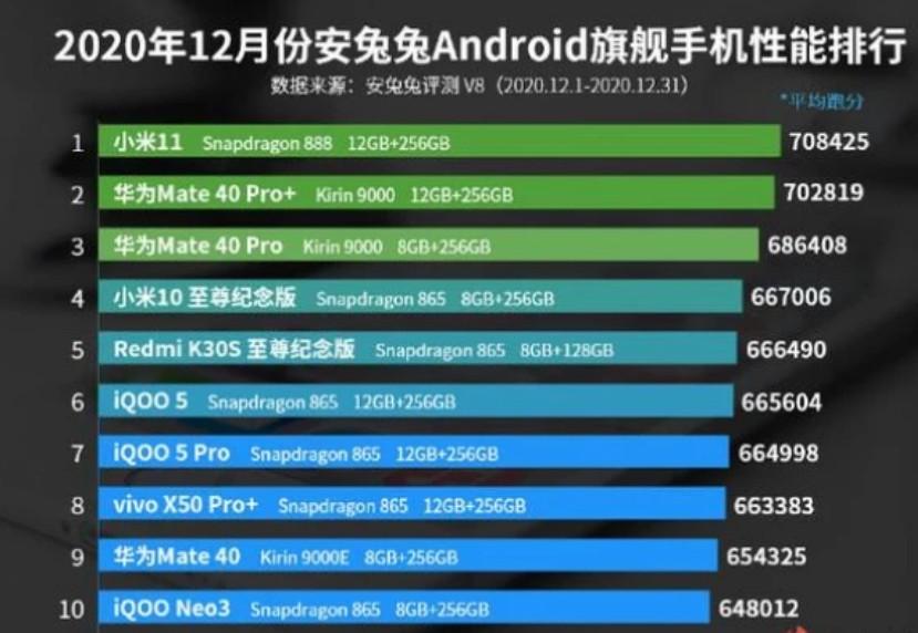 安兔兔12月份安卓旗舰手机性能排行榜公布