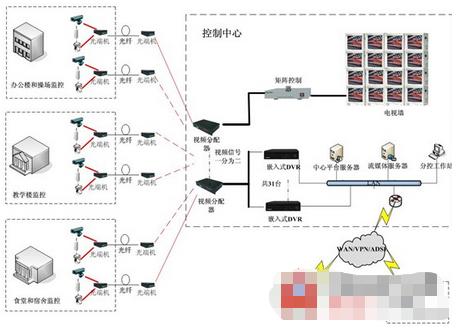 教育行业应用SANNCE系统的特点及应用方案分析