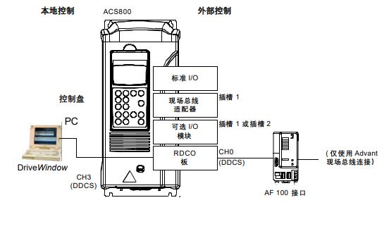 ABB ACS800变频器的标准应用程序固件手册免费下载