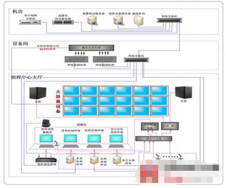 VC3综合可视化指挥调度系统在校园中的应用方案