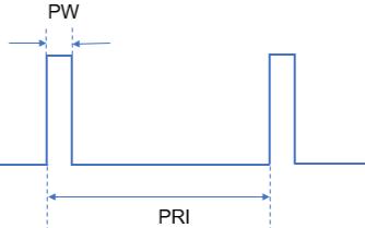 脈沖信號測試對示波器帶寬的要求