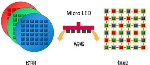 2021年Mini LED产品将全面爆发