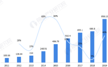 至2025年陕西省半导体产业规模将达2000亿元