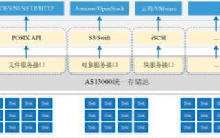 分布式存储仍面临若干技术瓶颈,5G+分布式云加速边缘赋能新基建