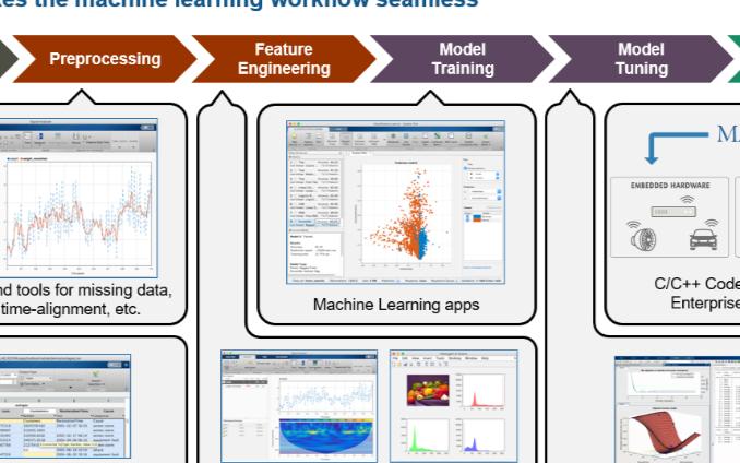MathWorks的产品能够更好地助力于各行业的...