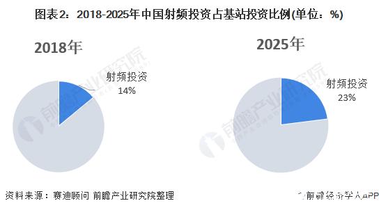 图表2:2018-2025年中国射频投资占基站投资比例(单位:%)