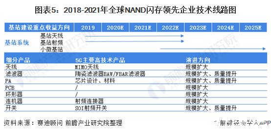 图表5:2018-2021年全球NAND闪存领先企业技术线路图