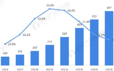 5G基站射频行业市场规模扩张,预计2025年超过600亿元