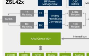 LoRa智能组网芯片简介ZSL42x系列的特点及...
