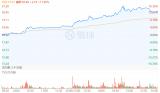 中芯国际股价暴涨,H股一度暴涨16%!