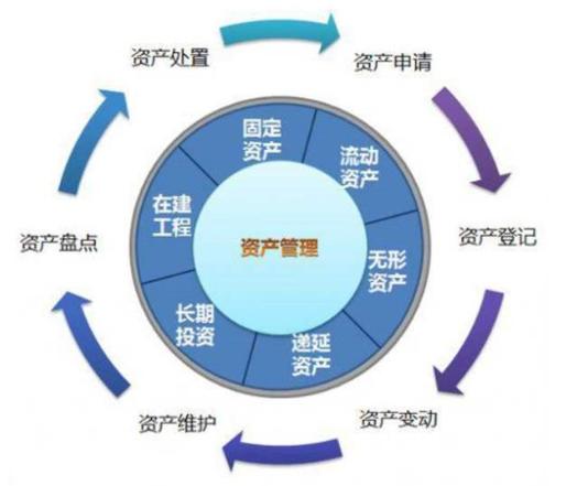 基于RFID技术的固定资产管理系统