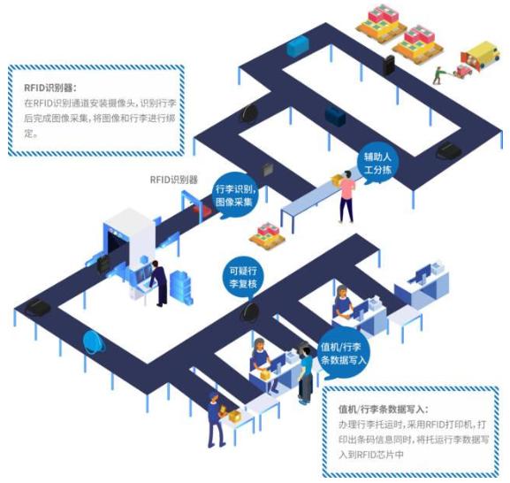 RFID行李全流程跟踪系统设计