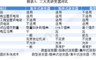 全球光伏逆变器行业集中度不断提高,中国品牌有望占...